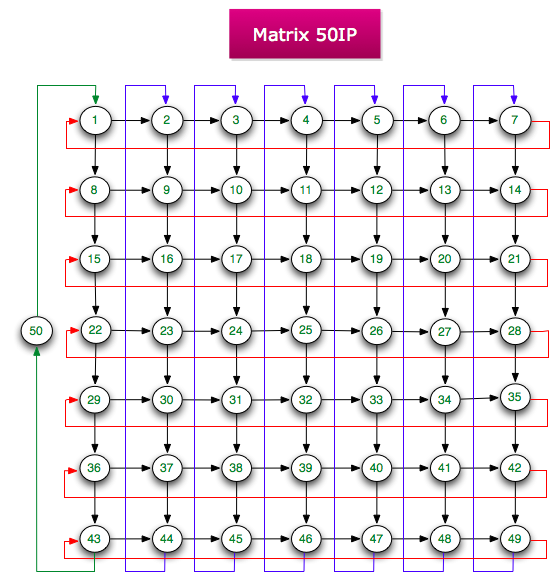 Links Matrix 50 IP