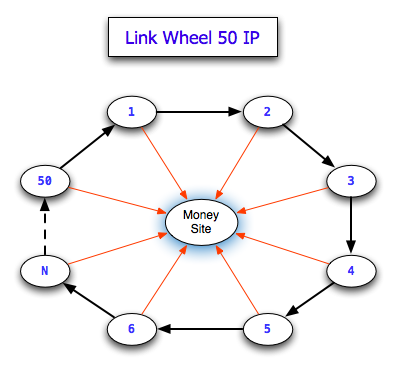 Links Wheel 50 IP